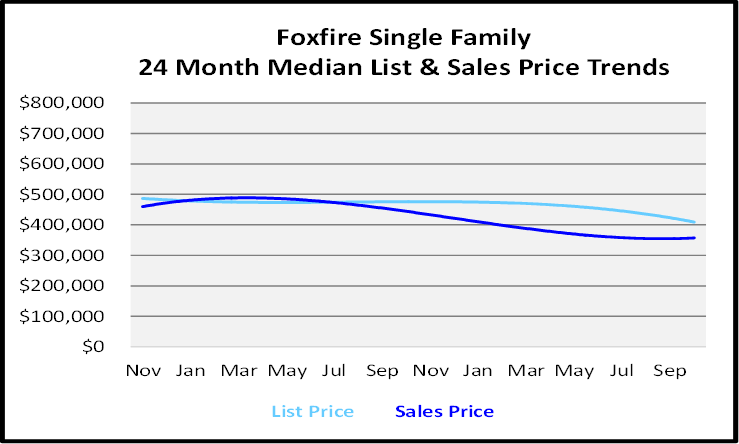 Naples Florida Homes Foxfire List and Sales Price Graph
