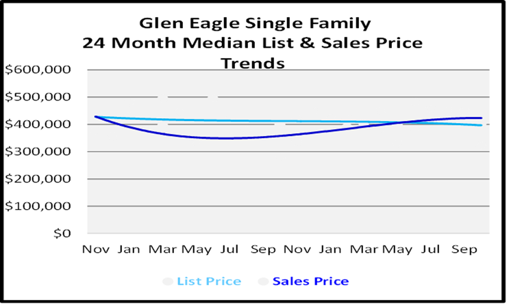 Naples Florida Homes Glen Eagle List and Sales Price Graph