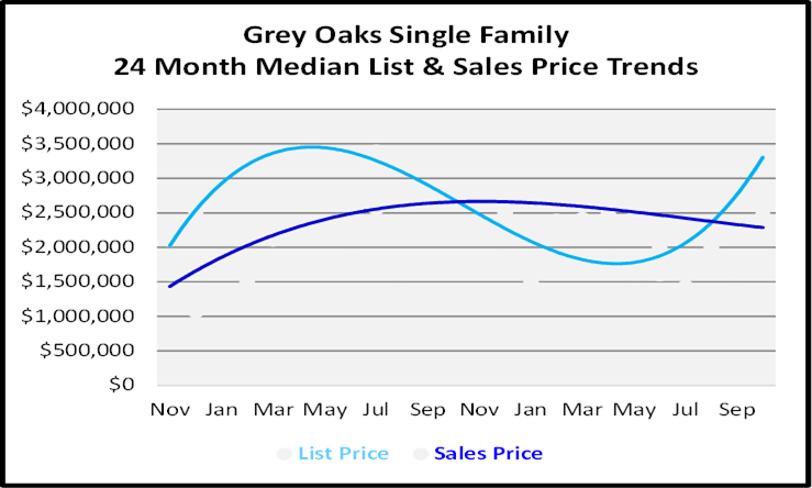 Naples Florida Homes Grey Oaks List and Sales Price Graph