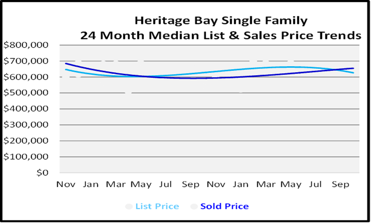 Naples Florida Homes Heritage Bay List and Sales Price Graph