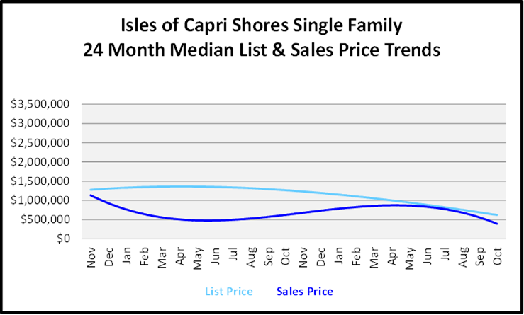 Naples Florida Homes Isle Of Capri List and Sales Price Graph