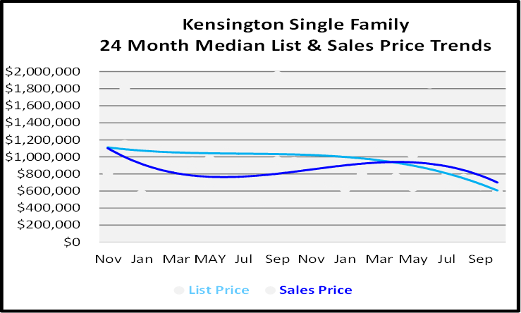Naples Florida Homes Kensington List and Sales Price Graph
