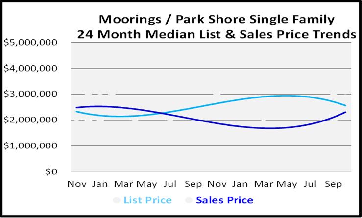 Naples Florida Homes Moorings-Park Shore Single Family