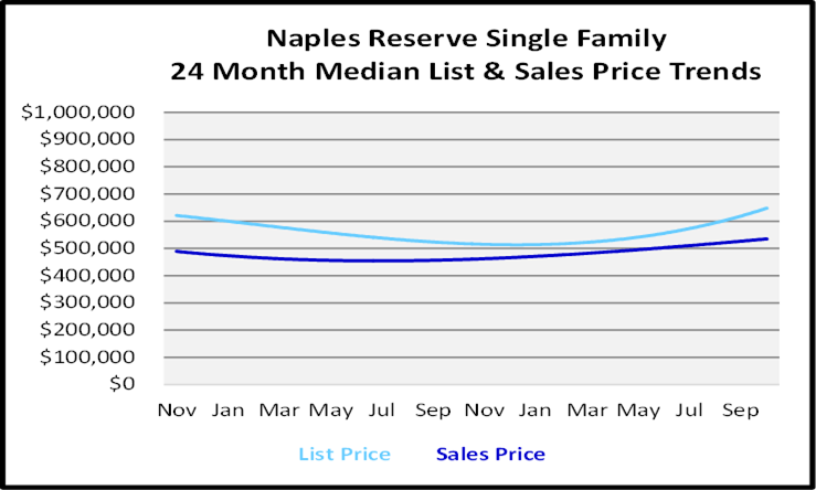 Naples Florida Homes Naples Reserve Single Family