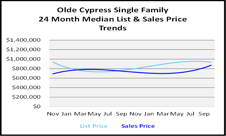 Naples Florida Homes Olde Cypress Single Family