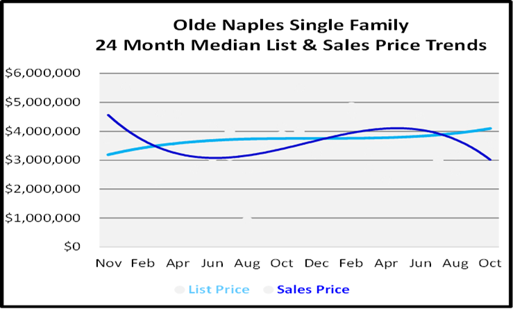 Naples Florida Homes Olde Naples Single Family