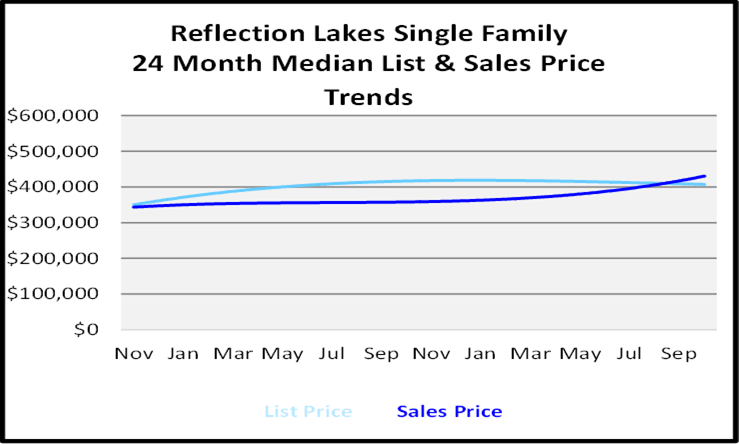 Naples Florida Homes Reflection Lakes Single Family