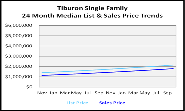 Naples Florida Homes Tiburon Single Family