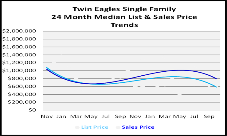 Naples Florida Homes Twin Eagles Single Family