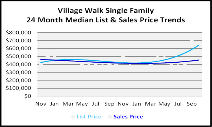 Naples Florida Homes Village Walk Single Family