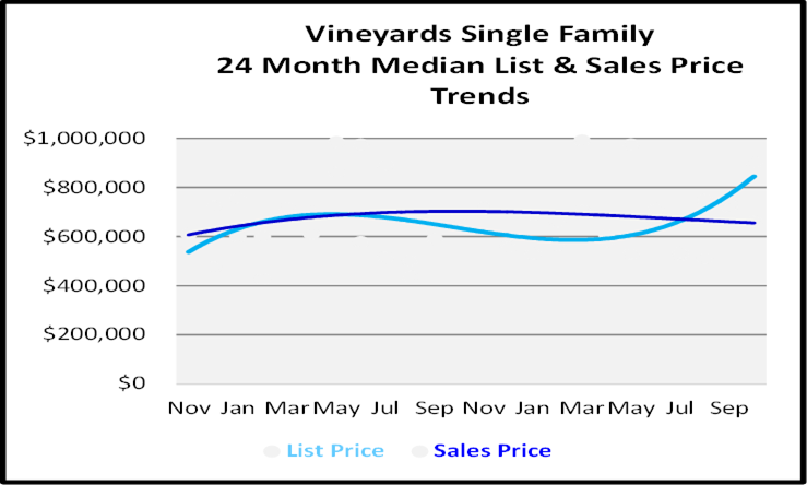 Naples Florida Homes Vineyards Single Family