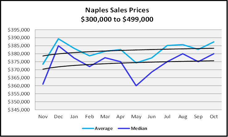 Naples Real Estate December 2020 Market Report $300,000 to $499,999