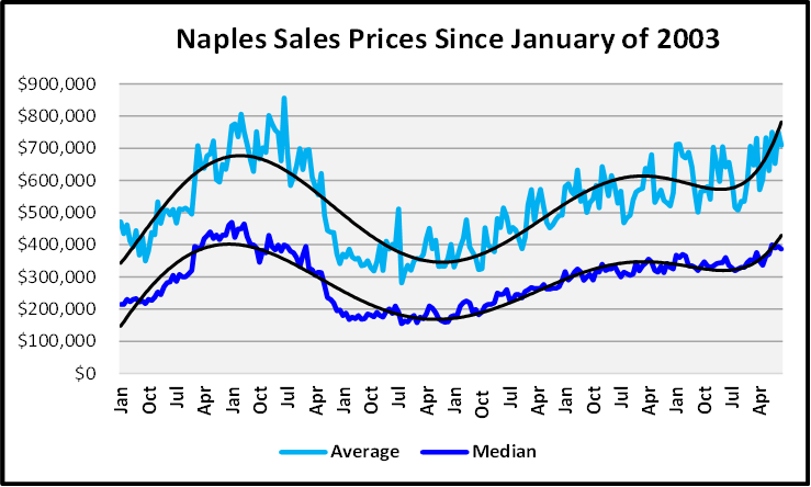 Naples Real Estate December 2020 Market Report Average and Median Prices Graph