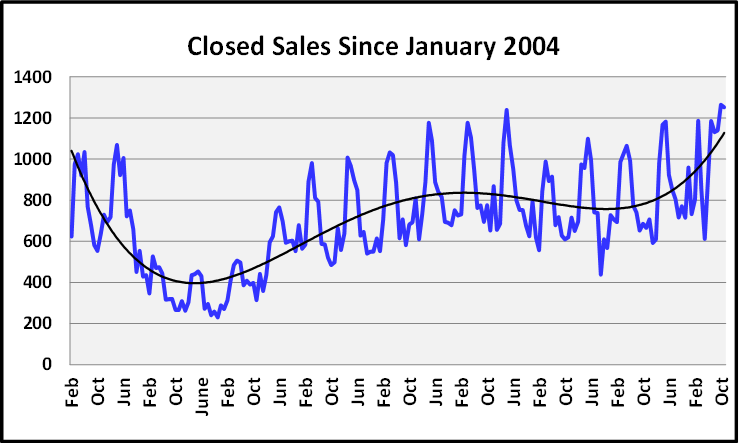 Naples Real Estate December 2020 Market Report Closed Sales Graph