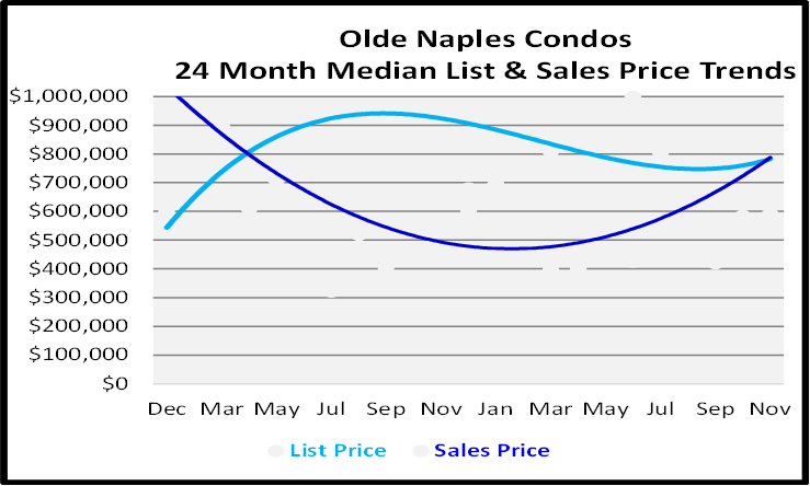 Naples Real Estate December 2020 Market Report Condos Sales Price Graph for Olde Naples