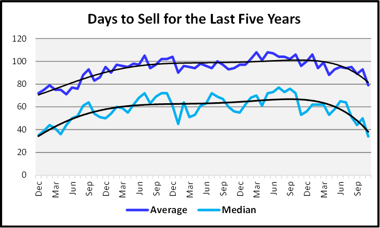 Naples Real Estate December 2020 Market Report Days to Sell Graph