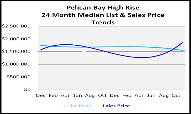 Naples Real Estate December 2020 Market Report High Rise Condos Sales Price Graph for Pelican Bay