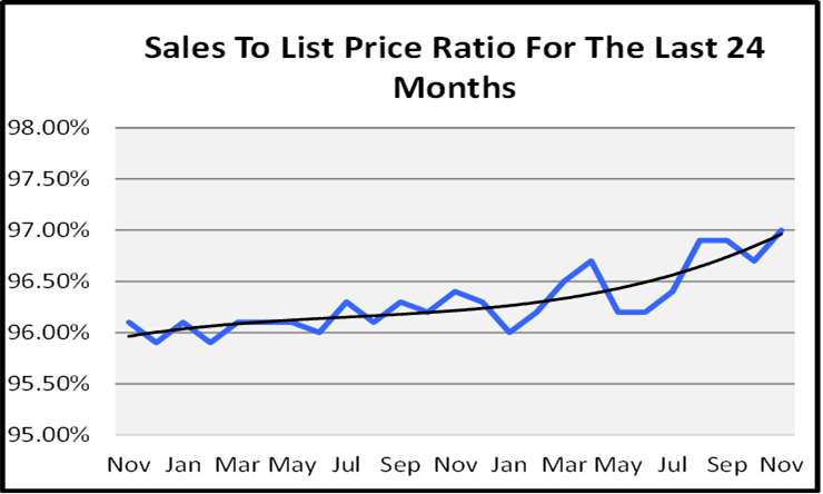 Naples Real Estate December 2020 Market Report List to Sales Price Ration Graph