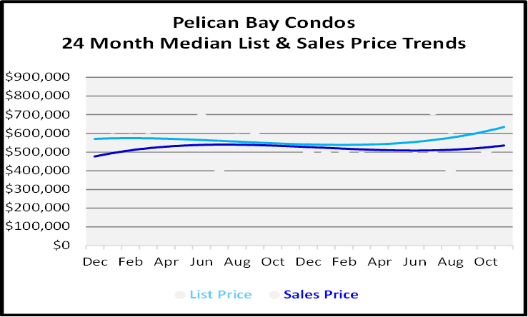 Naples Real Estate December 2020 Market Report Low Rise Condos Sales Price Graph for Pelican Bay