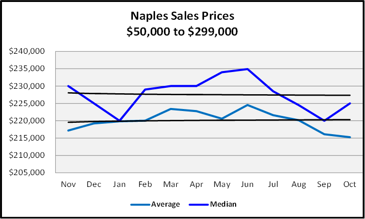 Naples Real Estate December 2020 Market Report Sales Price Graph $50,000 to $299,999