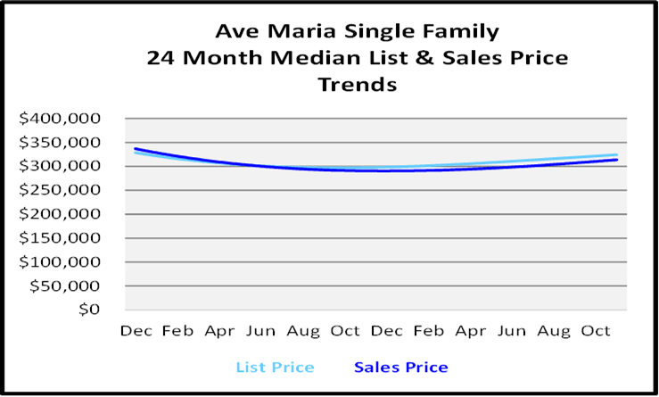Naples Real Estate December 2020 Market Report Sales Price Graph Ave Maria Single Family Homes