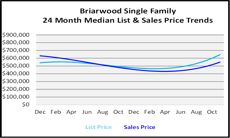 Naples Real Estate December 2020 Market Report Sales Price Graph for Briarwood Single Family Homes