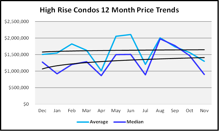 Naples Real Estate December 2020 Market Report Sales Price Graph High Rise Condos