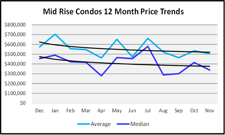 Naples Real Estate December 2020 Market Report Sales Price Graph Mid Rise Condos