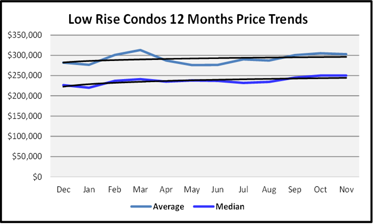 Naples Real Estate December 2020 Market Report Sales Price Grapp Low Rise Condos