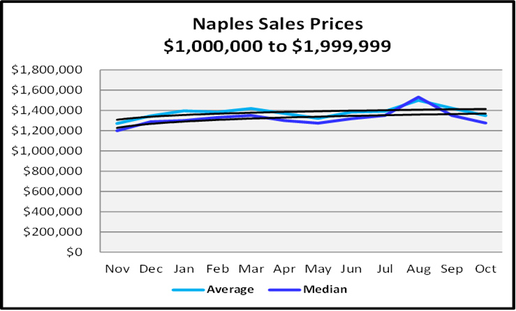 Naples Real Estate December 2020 Market Report Sales Prices $1,999,999 to $2,000,000
