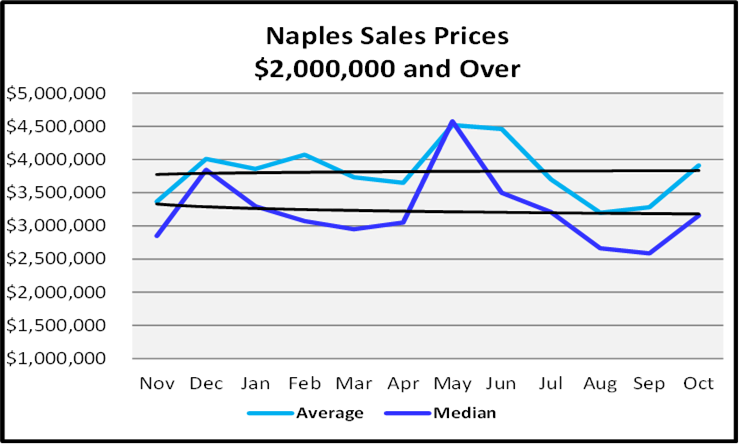 Naples Real Estate December 2020 Market Report Sales Prices $2,000,000 and Over