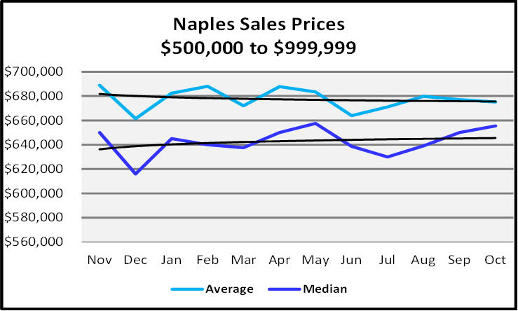 Naples Real Estate December 2020 Market Report Sales Prices $500,000 to $999,999