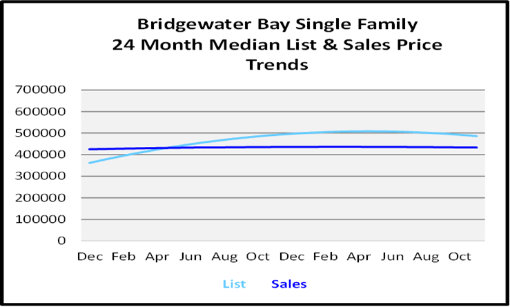 Naples Real Estate December 2020 Market Report Single Family Homes Graph for Bridgewater Bay