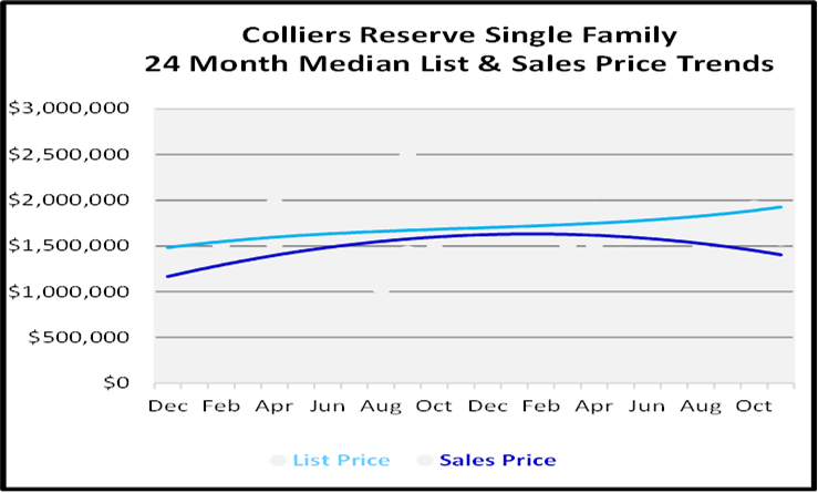 Naples Real Estate December 2020 Market Report Single Family Homes Graph for Colliers Reserve