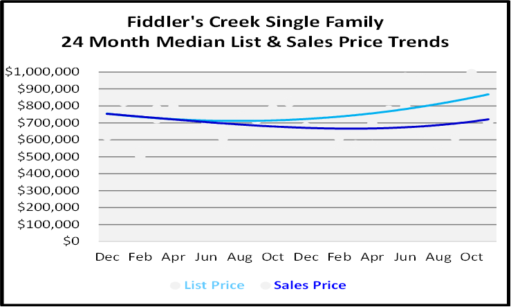 Naples Real Estate December 2020 Market Report Single Family Homes Sales Price Graph for Fidler's Creek