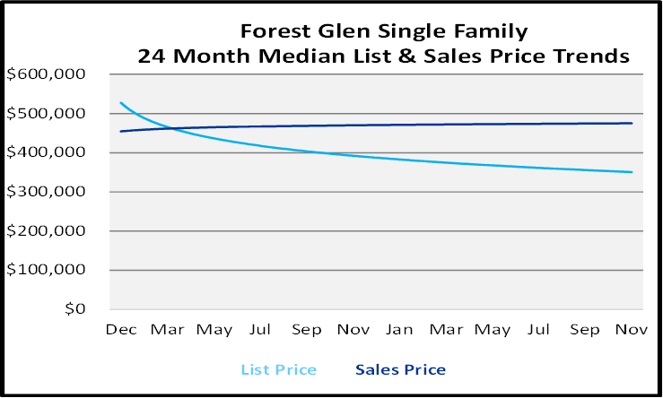 Naples Real Estate December 2020 Market Report Single Family Homes Sales Price Graph for Forest Glen