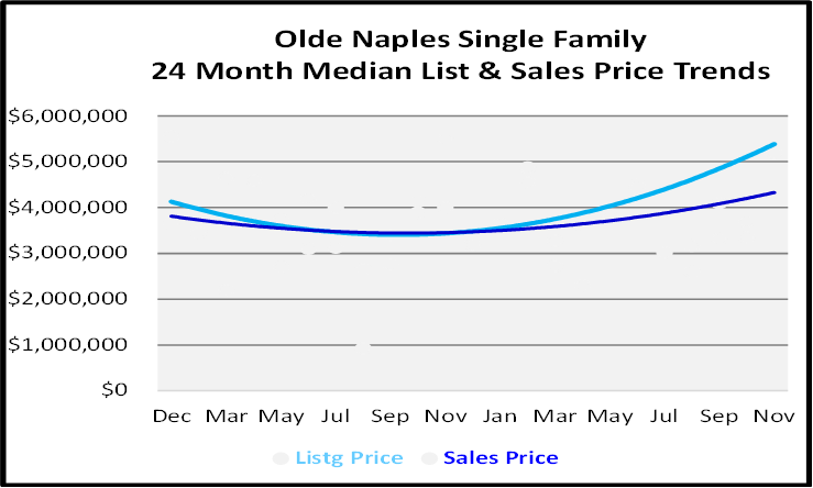 Naples Real Estate December 2020 Market Report Single Family Homes Sales Price Graph for Olde Naples