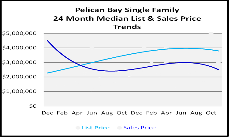 Naples Real Estate December 2020 Market Report Single Family Homes Sales Price Graph for Pelican Bay