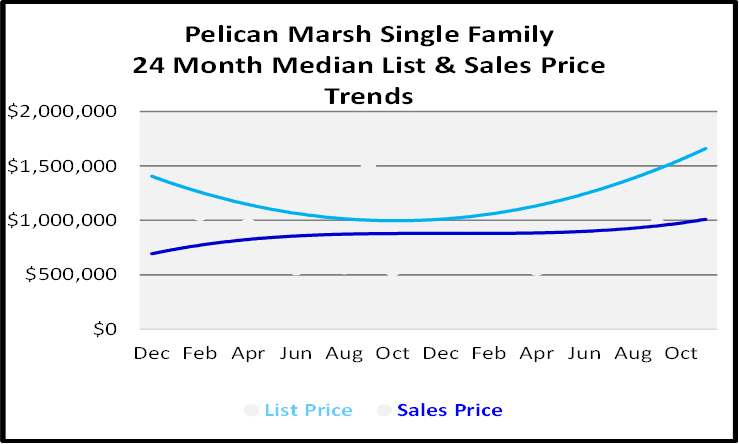 Naples Real Estate December 2020 Market Report Single Family Homes Sales Price Graph for Pelican Marsh