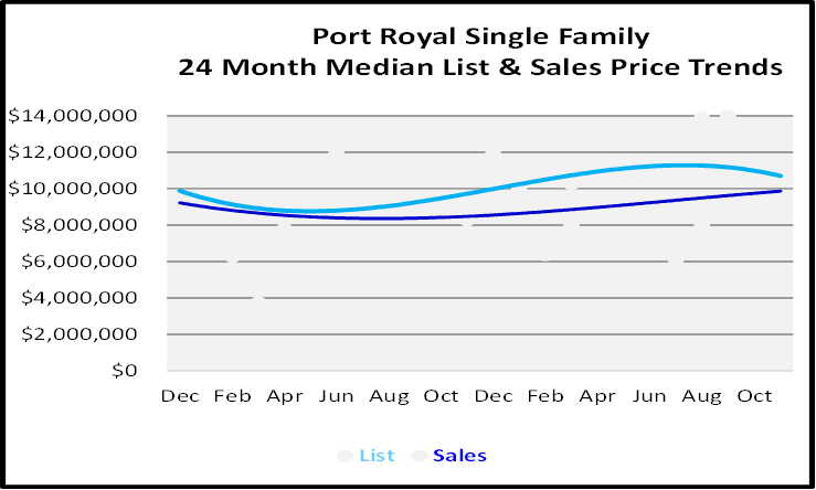 Naples Real Estate December 2020 Market Report Single Family Homes Sales Price Graph for Port Royal