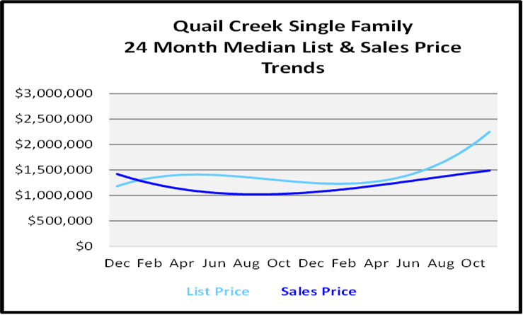 Naples Real Estate December 2020 Market Report Single Family Homes Sales Price Graph for Quail Creek