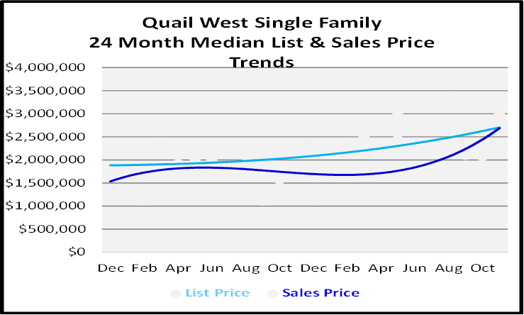 Naples Real Estate December 2020 Market Report Single Family Homes Sales Price Graph for Quail West