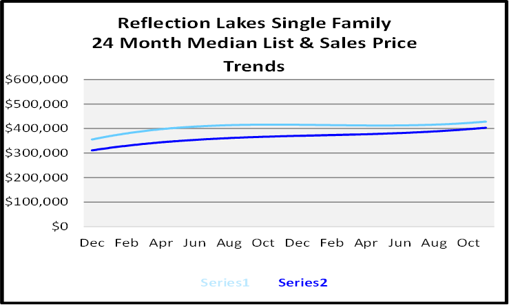 Naples Real Estate December 2020 Market Report Single Family Homes Sales Price Graph for Reflection Lakes