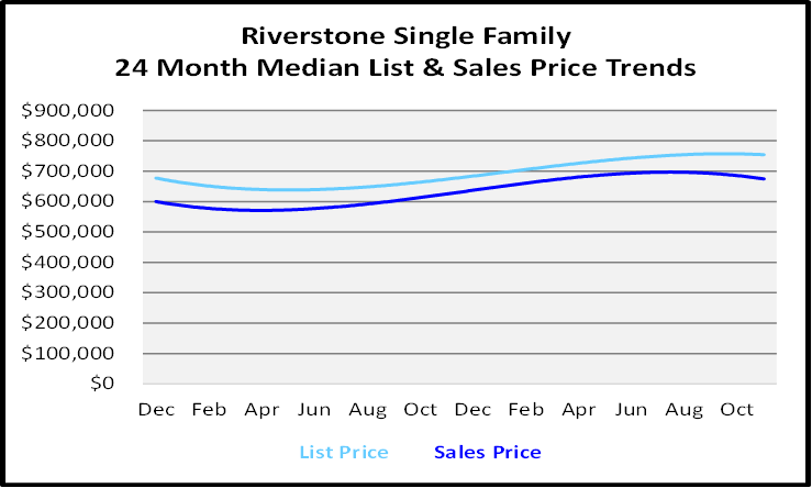 Naples Real Estate December 2020 Market Report Single Family Homes Sales Price Graph for Riverstone
