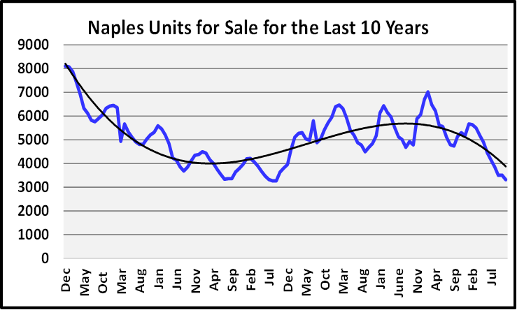 Naples Real Estate December 2020 Market Report Units for Sale Graph