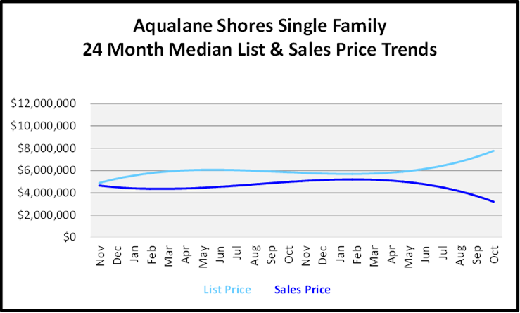 Naples Real Estate November 2020 Market Report Aqualane Shores List and Sales Price Graph