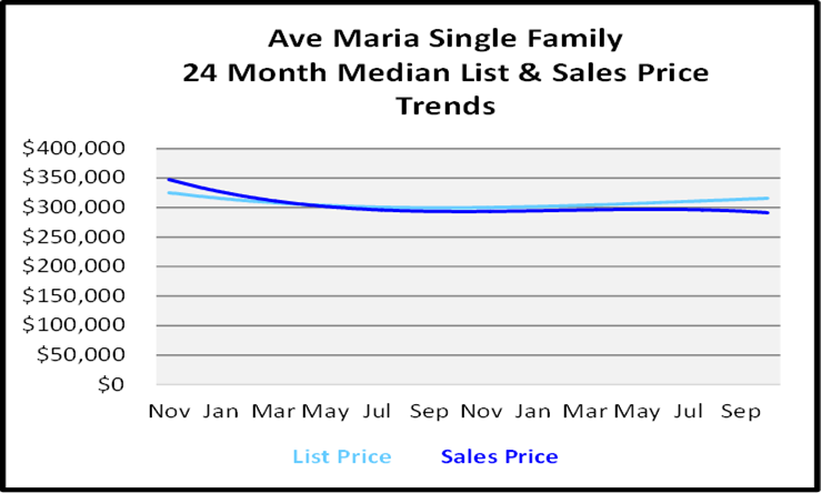 Naples Real Estate November 2020 Market Report Ave Maria List and Sales Price Graph