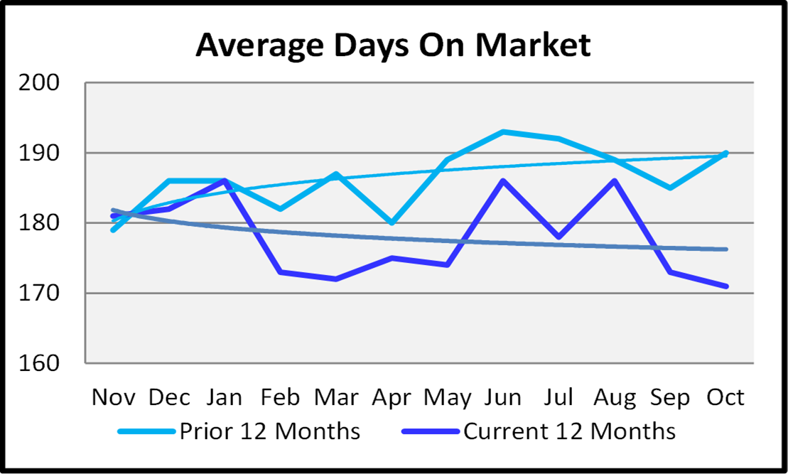 Naples Real Estate November 2020 Market Report Average Days On Market Graph