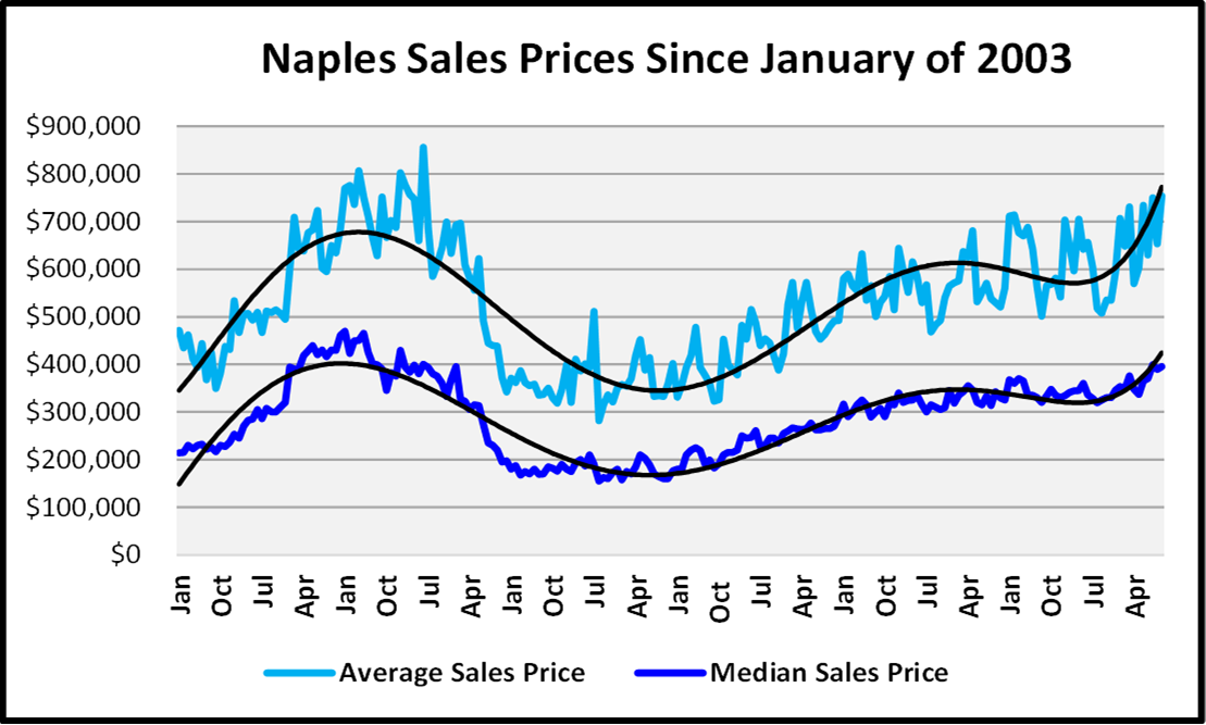 Naples Real Estate November 2020 Market Report Average and Median Sales Price Graph