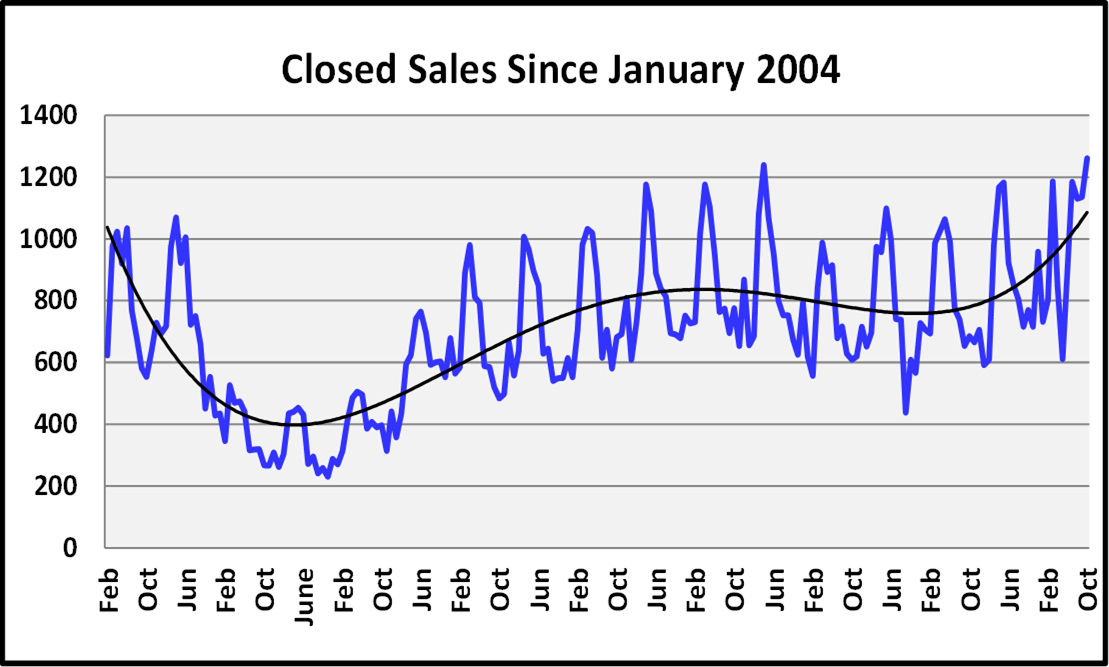 Naples Real Estate November 2020 Market Report Closed Sales Graph